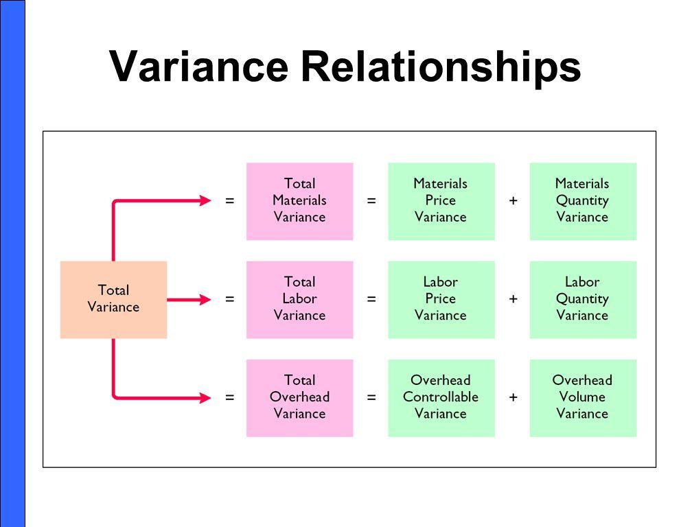 Variance Relationships
