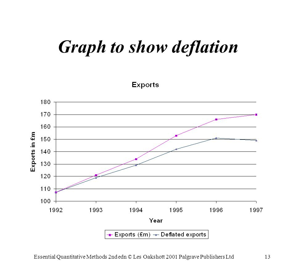 Essential Quantitative Methods 2nd edn © Les Oakshott 2001 Palgrave Publishers Ltd13 Graph to show deflation