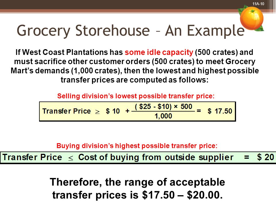 11A-10 Grocery Storehouse – An Example If West Coast Plantations has some idle capacity (500 crates) and must sacrifice other customer orders (500 crates) to meet Grocery Marts demands (1,000 crates), then the lowest and highest possible transfer prices are computed as follows: Buying divisions highest possible transfer price: Therefore, the range of acceptable transfer prices is $17.50 – $20.00.