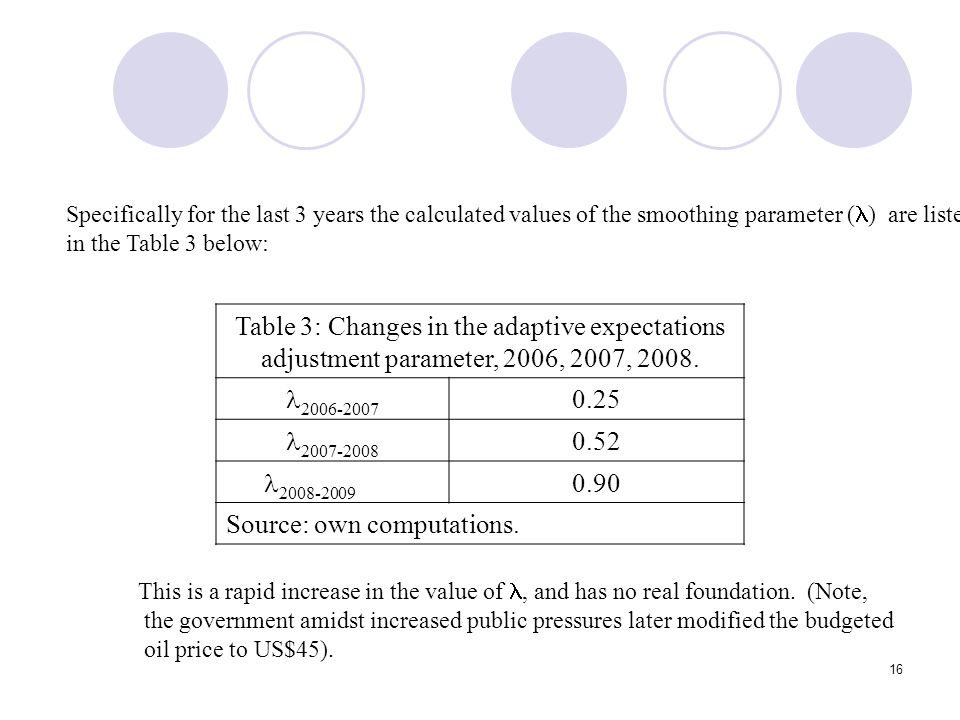 16 Specifically for the last 3 years the calculated values of the smoothing parameter ( ) are listed in the Table 3 below: Table 3: Changes in the adaptive expectations adjustment parameter, 2006, 2007, 2008.