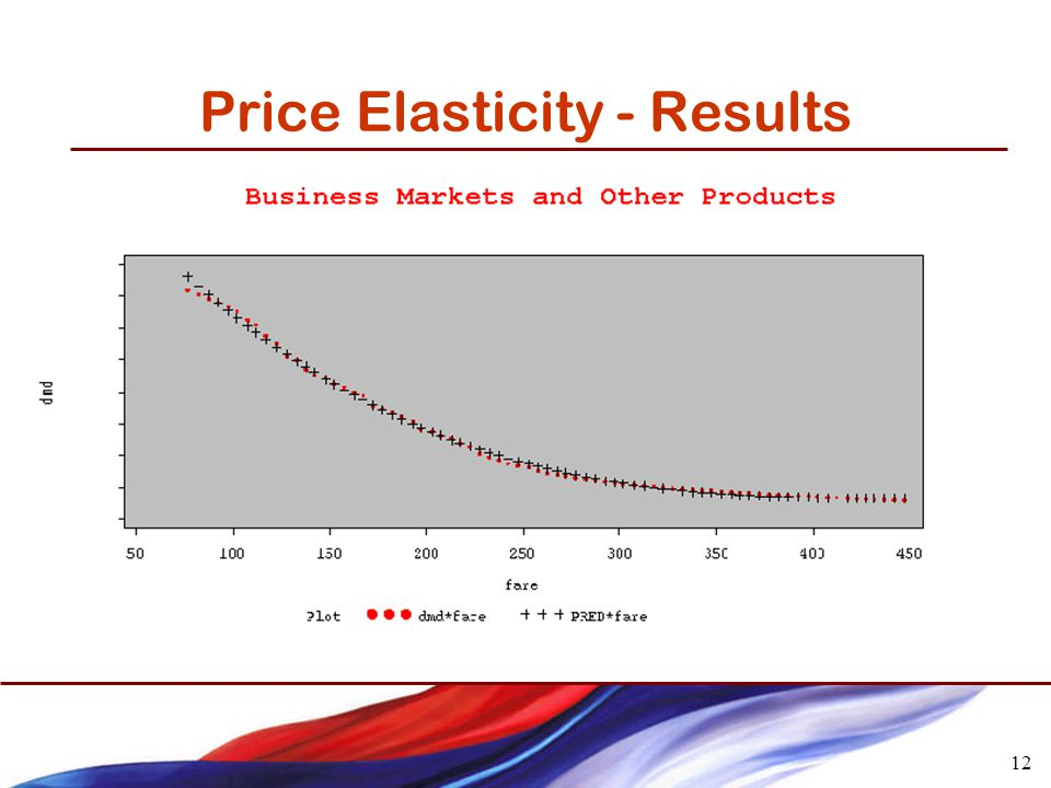 12 Price Elasticity - Results