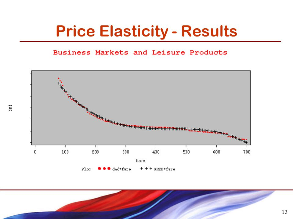 13 Price Elasticity - Results