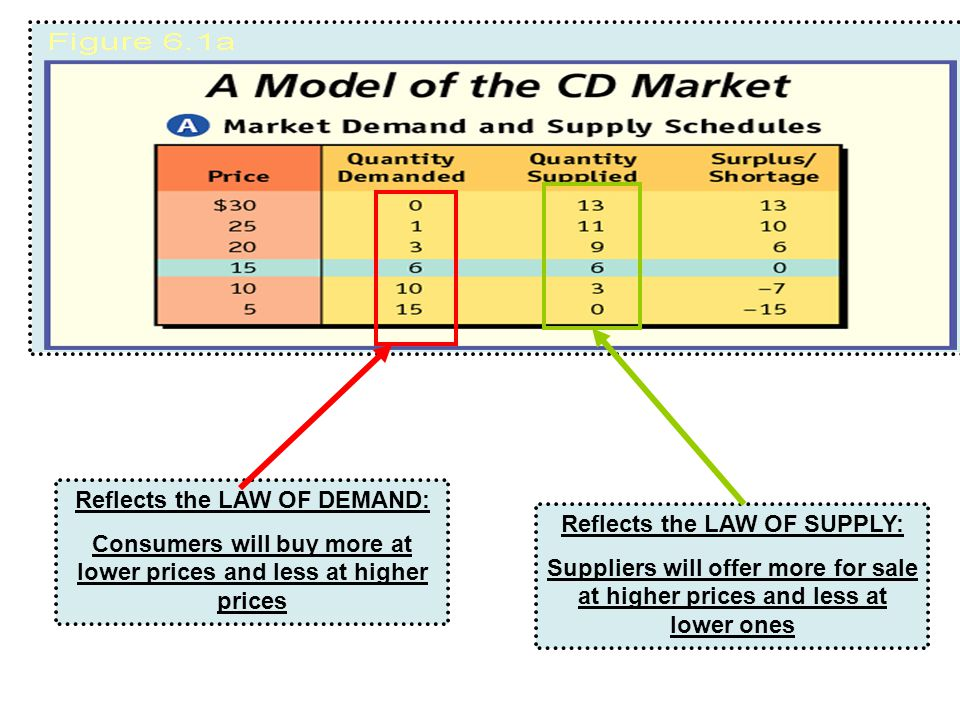 Reflects the LAW OF DEMAND: Consumers will buy more at lower prices and less at higher prices Reflects the LAW OF SUPPLY: Suppliers will offer more for sale at higher prices and less at lower ones