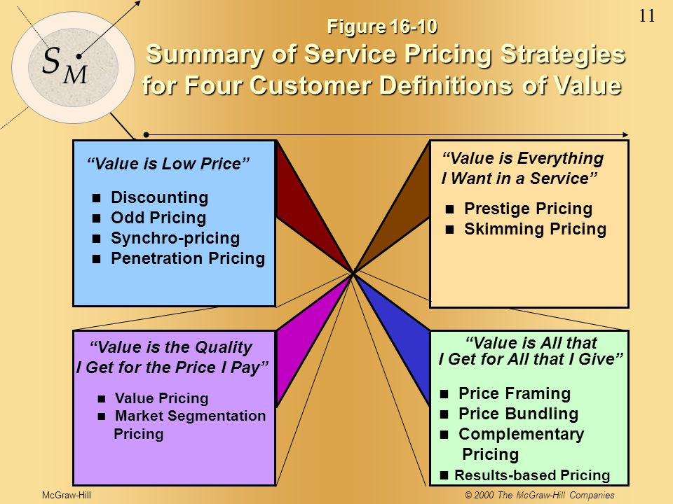 McGraw-Hill© 2000 The McGraw-Hill Companies 11 S M Figure 16-10 Summary of Service Pricing Strategies Summary of Service Pricing Strategies for Four Customer Definitions of Value Value is Low Price Value is Everything I Want in a Service Value is the Quality I Get for the Price I Pay Value is All that I Get for All that I Give n Discounting n Odd Pricing n Synchro-pricing n Penetration Pricing n Prestige Pricing n Skimming Pricing n Value Pricing n Market Segmentation Pricing n Price Framing n Price Bundling n Complementary Pricing n Results-based Pricing