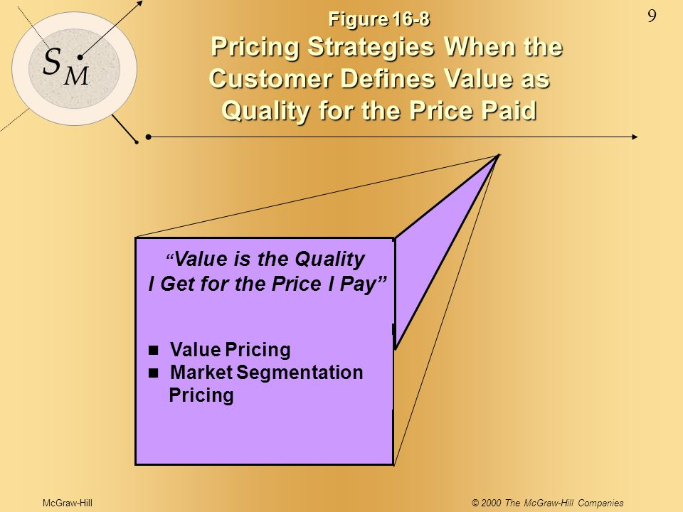 McGraw-Hill© 2000 The McGraw-Hill Companies 9 S M Figure 16-8 Pricing Strategies When the Pricing Strategies When the Customer Defines Value as Customer Defines Value as Quality for the Price Paid Value is the Quality I Get for the Price I Pay n Value Pricing n Market Segmentation Pricing