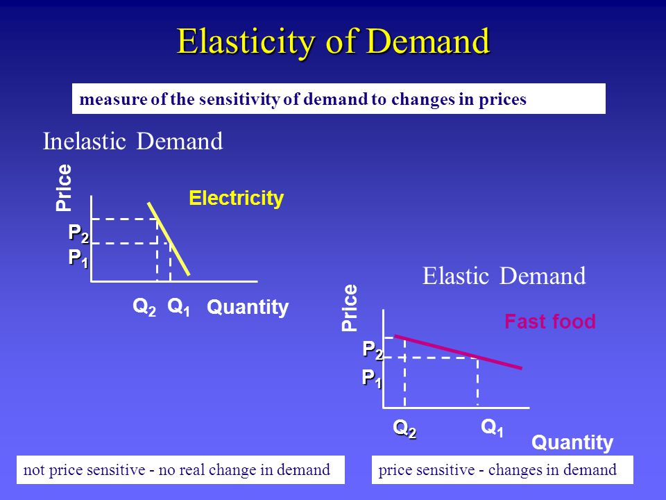 Elasticity of Demand measure of the sensitivity of demand to changes in prices not price sensitive - no real change in demandprice sensitive - changes in demand Inelastic Demand Q 2 Q 1 Quantity P1P1P1P1 P2P2P2P2 Electricity Price Elastic Demand Q2Q2Q2Q2 Quantity P1P1P1P1 P2P2P2P2 Fast food Q1Q1 Price