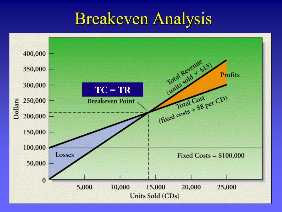 Breakeven Analysis TC = TR