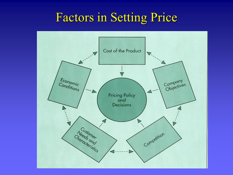 Factors in Setting Price