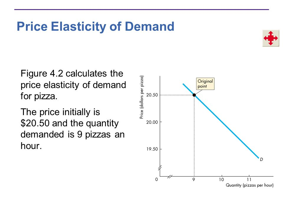 Price Elasticity of Demand Figure 4.2 calculates the price elasticity of demand for pizza. The price initially is $20.50 and the quantity demanded is
