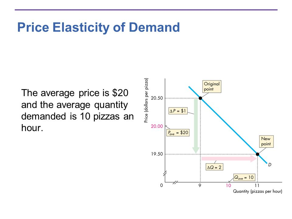 Price Elasticity of Demand The average price is $20 and the average quantity demanded is 10 pizzas an hour.
