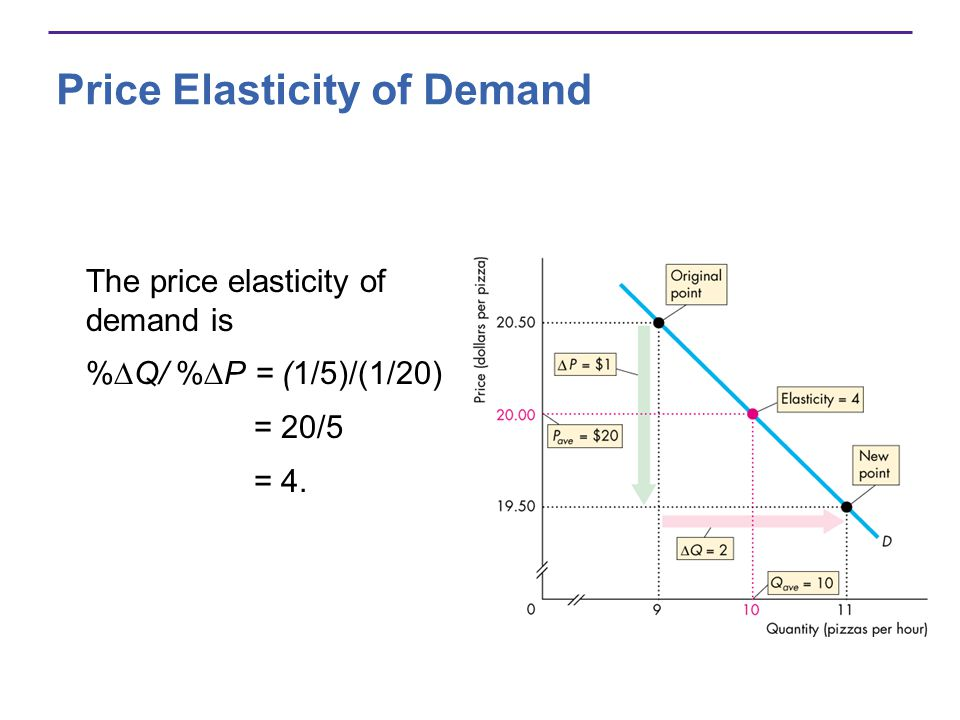 Price Elasticity of Demand The price elasticity of demand is % Q/ % P = (1/5)/(1/20) = 20/5 = 4.