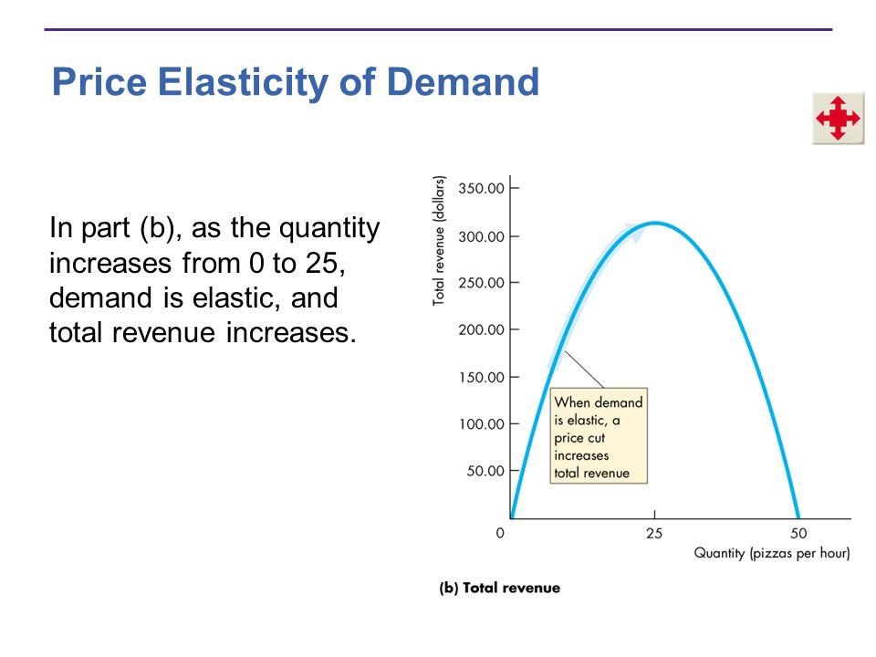 Price Elasticity of Demand In part (b), as the quantity increases from 0 to 25, demand is elastic, and total revenue increases.