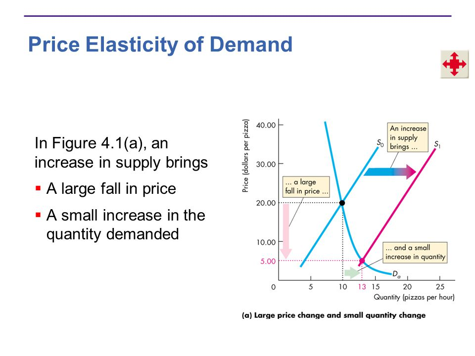 Price Elasticity of Demand In Figure 4.1(a), an increase in supply brings A large fall in price A small increase in the quantity demanded