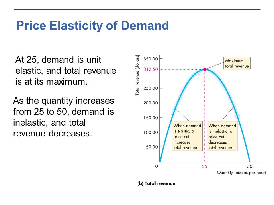 Price Elasticity of Demand At 25, demand is unit elastic, and total revenue is at its maximum. As the quantity increases from 25 to 50, demand is inel