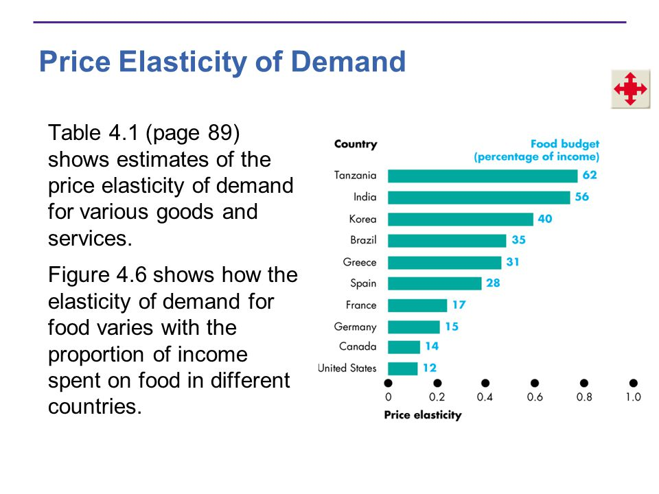 Price Elasticity of Demand Table 4.1 (page 89) shows estimates of the price elasticity of demand for various goods and services. Figure 4.6 shows how