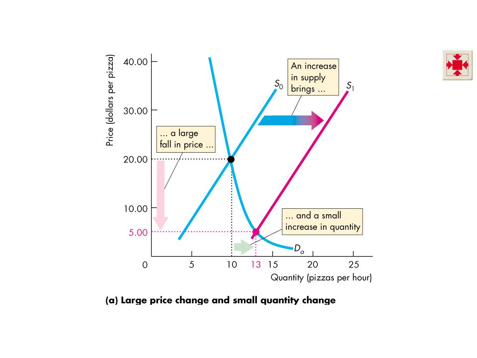 Price Elasticity of Demand Figure 4.5 shows the relationship between elasticity of demand and the total revenue.