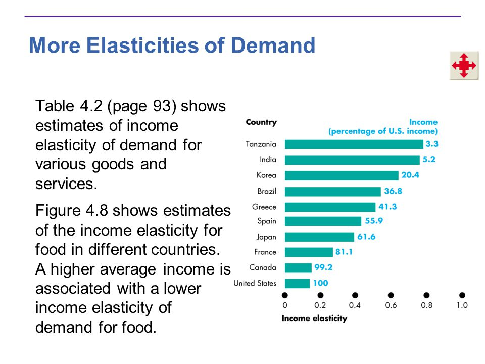 More Elasticities of Demand Table 4.2 (page 93) shows estimates of income elasticity of demand for various goods and services. Figure 4.8 shows estima