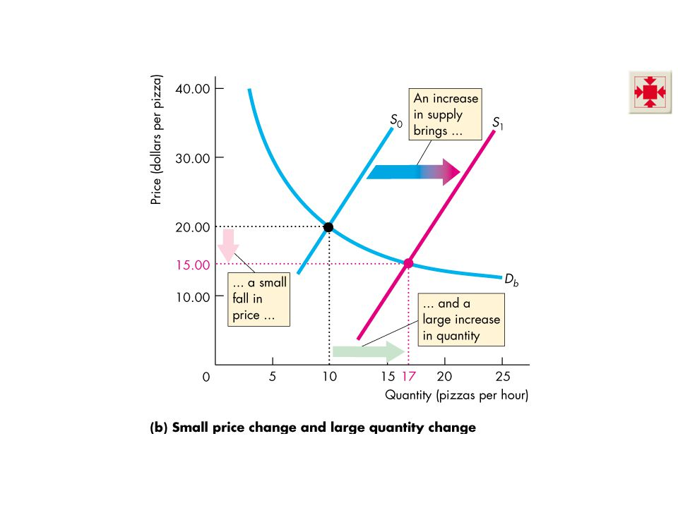 The contrast between the two outcomes in Figure 4.1 highlights the need for A measure of the responsiveness of the quantity demanded to a price change.