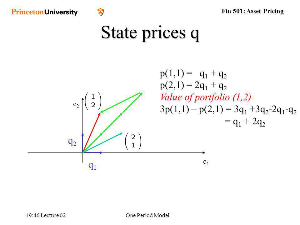 Fin 501: Asset Pricing 19:48 Lecture 02One Period Model q1q1 q2q2 p(1,1) = q 1 + q 2 p(2,1) = 2q 1 + q 2 Value of portfolio (1,2) 3p(1,1) – p(2,1) = 3q 1 +3q 2 -2q 1 -q 2 = q 1 + 2q 2 State prices q c1c1 c2c2