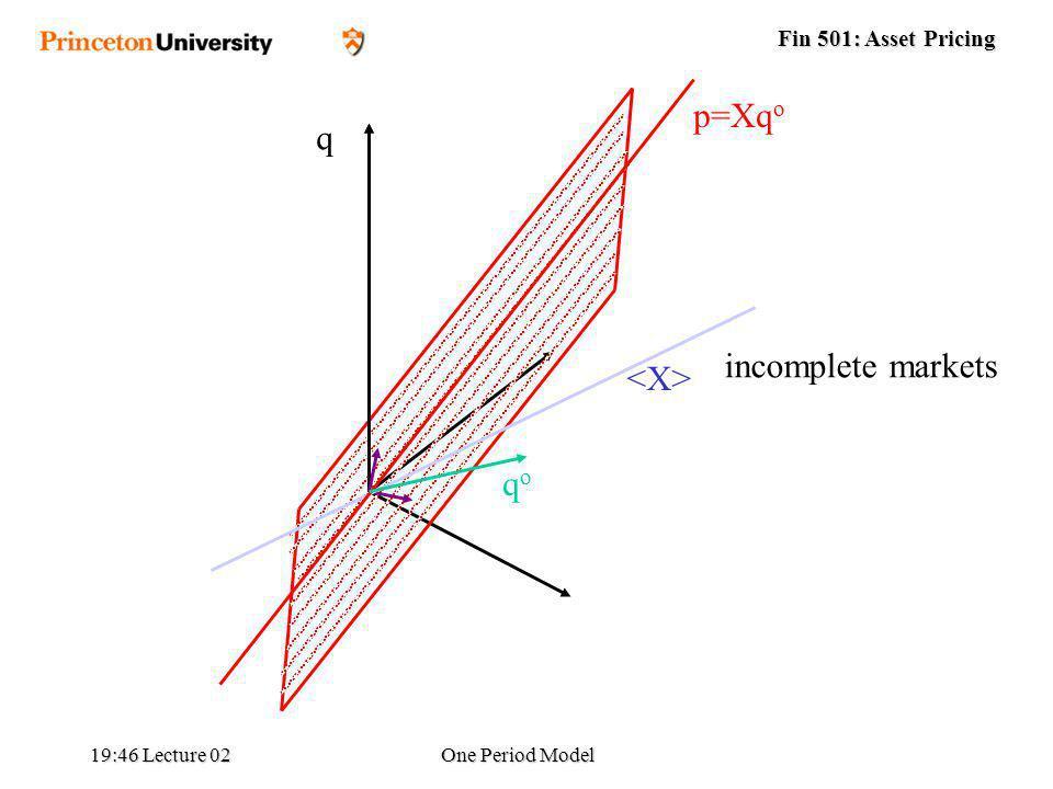 Fin 501: Asset Pricing 19:48 Lecture 02One Period Model q qoqo p=Xq o incomplete markets