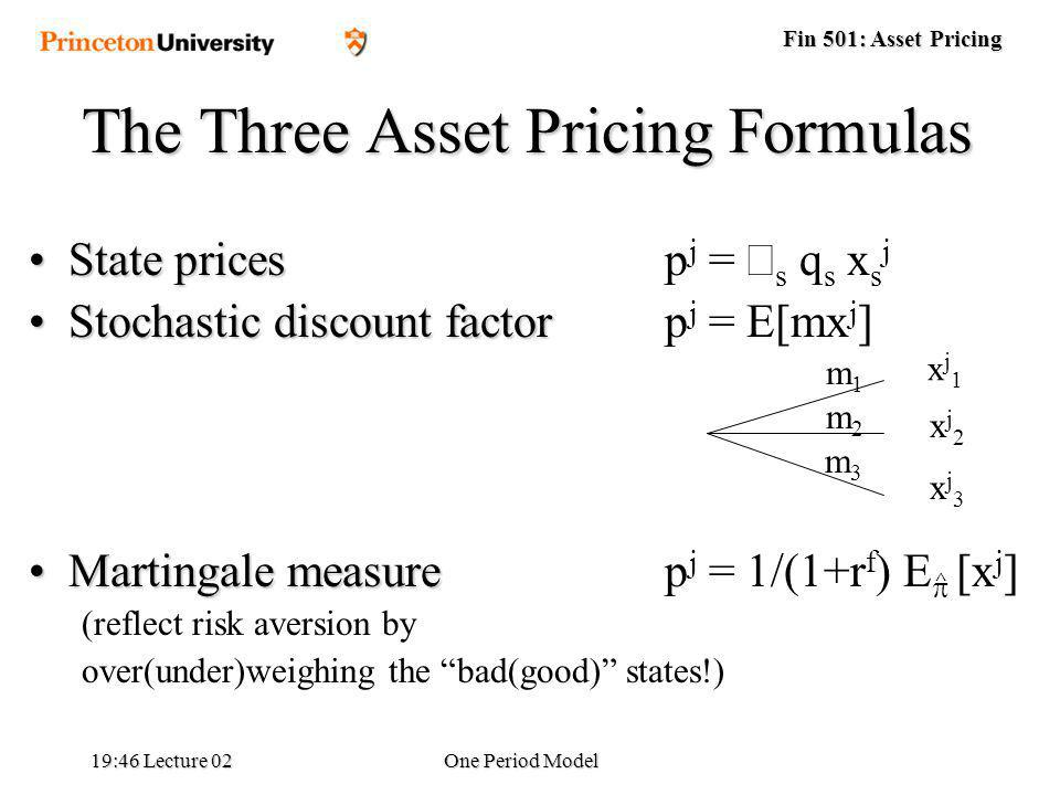 Fin 501: Asset Pricing 19:48 Lecture 02One Period Model The Three Asset Pricing Formulas State pricesState pricesp j = s q s x s j Stochastic discount factorStochastic discount factorp j = E[mx j ] Martingale measureMartingale measurep j = 1/(1+r f ) E [x j ] (reflect risk aversion by over(under)weighing the bad(good) states!) m1m1 m2m2 m3m3 xj1xj1 xj2xj2 xj3xj3 ^