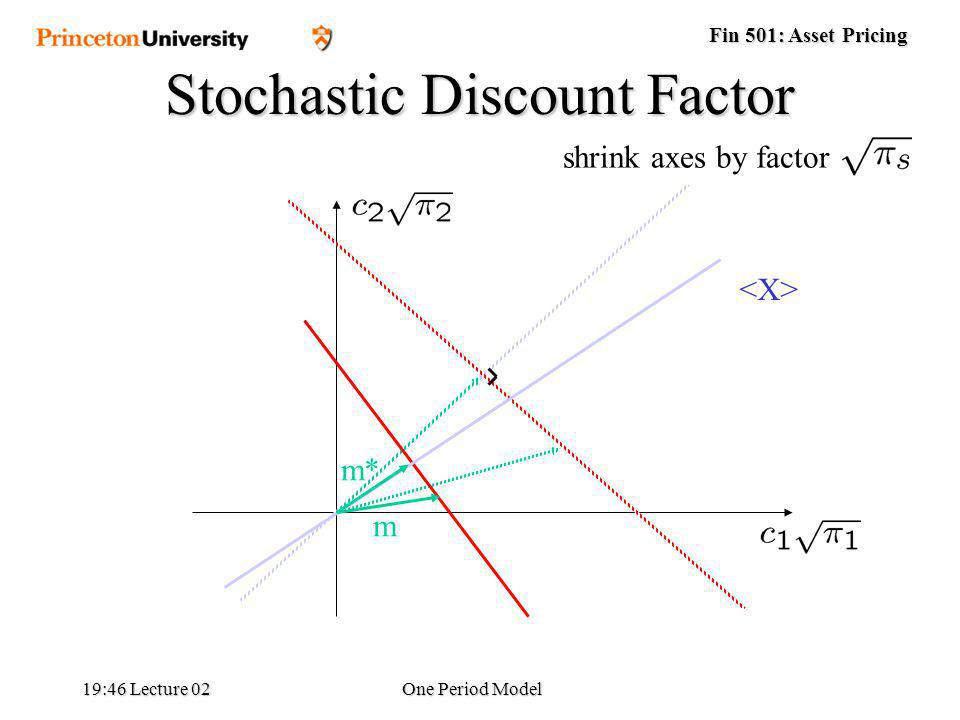 Fin 501: Asset Pricing 19:48 Lecture 02One Period Model c1c1 Stochastic Discount Factor shrink axes by factor m m*