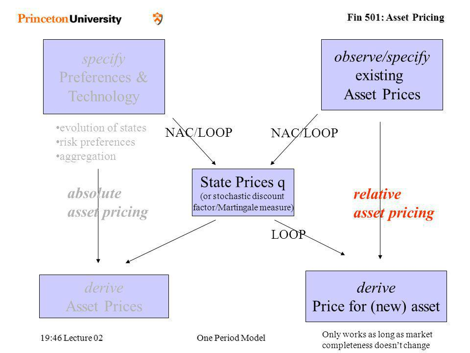 Fin 501: Asset Pricing 19:48 Lecture 02One Period Model specify Preferences & Technology observe/specify existing Asset Prices State Prices q (or stochastic discount factor/Martingale measure) derive Asset Prices derive Price for (new) asset evolution of states risk preferences aggregation absolute asset pricing relative asset pricing NAC/LOOP LOOP NAC/LOOP Only works as long as market completeness doesnt change