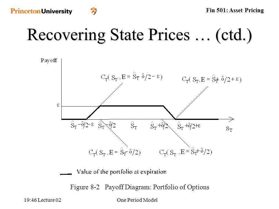 Fin 501: Asset Pricing 19:48 Lecture 02One Period Model Figure 8-2 Payoff Diagram: Portfolio of Options Recovering State Prices … (ctd.)