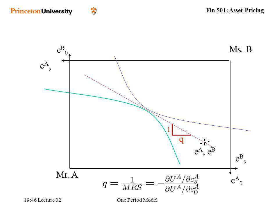 Fin 501: Asset Pricing 19:48 Lecture 02One Period Model Ms. B cBscBs cB0cB0 Mr. A cAscAs cA0cA0 e A, e B 1 q