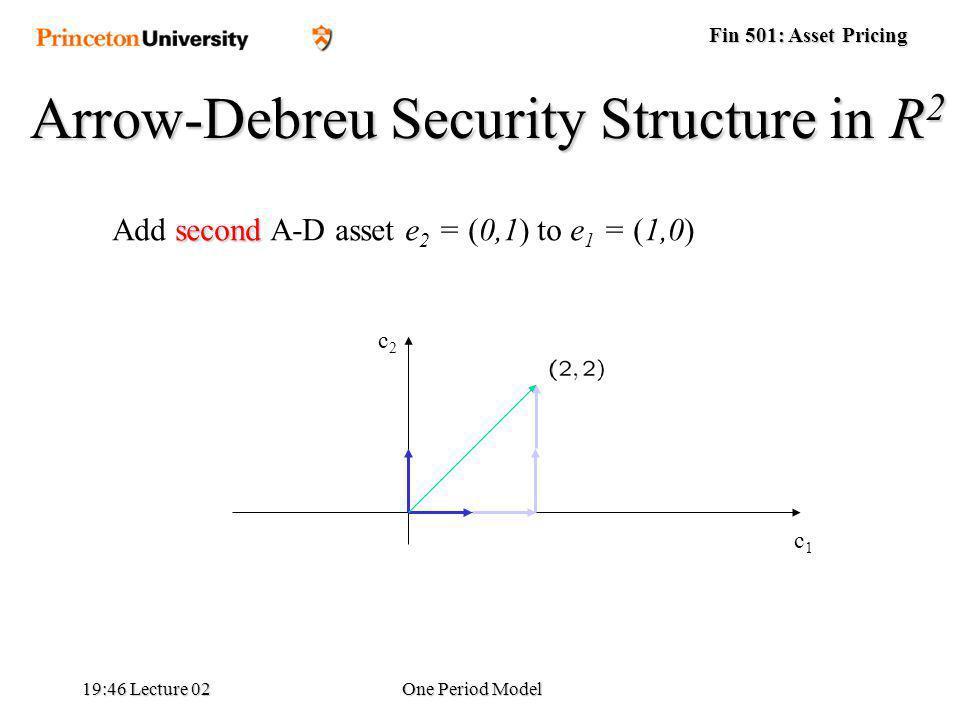 Fin 501: Asset Pricing 19:48 Lecture 02One Period Model second Add second A-D asset e 2 = (0,1) to e 1 = (1,0) Arrow-Debreu Security Structure in R 2 c1c1 c2c2