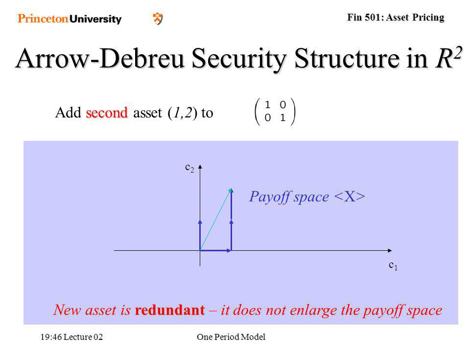 Fin 501: Asset Pricing 19:48 Lecture 02One Period Model Arrow-Debreu Security Structure in R 2 Payoff space redundant New asset is redundant – it does not enlarge the payoff space c1c1 c2c2 second Add second asset (1,2) to