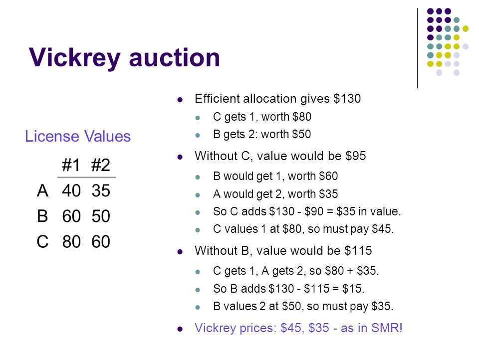Vickrey auction Efficient allocation gives $130 C gets 1, worth $80 B gets 2: worth $50 Without C, value would be $95 B would get 1, worth $60 A would get 2, worth $35 So C adds $130 - $90 = $35 in value.