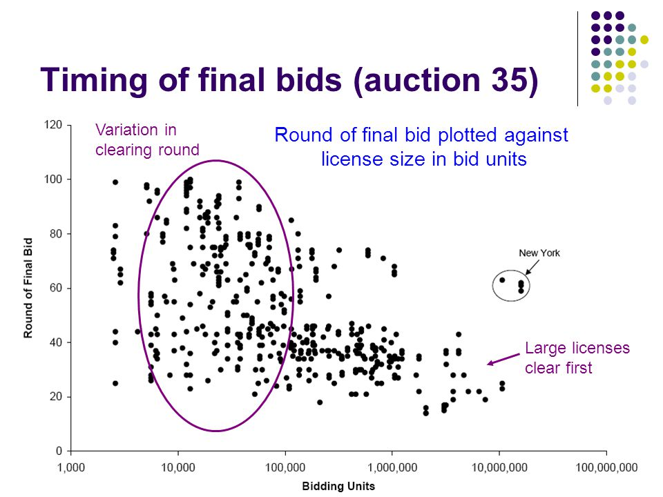 Timing of final bids (auction 35) Round of final bid plotted against license size in bid units Large licenses clear first Variation in clearing round