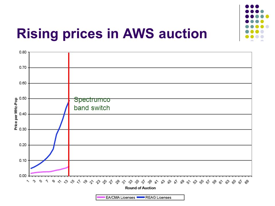 Rising prices in AWS auction Spectrumco band switch