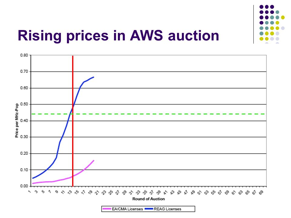 Rising prices in AWS auction