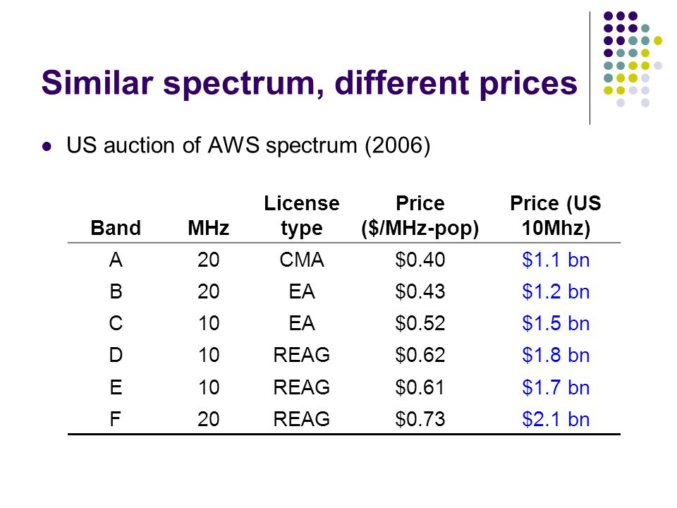 Similar spectrum, different prices US auction of AWS spectrum (2006) BandMHz License type Price ($/MHz-pop) Price (US 10Mhz) A20CMA$0.40$1.1 bn B20EA$0.43$1.2 bn C10EA$0.52$1.5 bn D10REAG$0.62$1.8 bn E10REAG$0.61$1.7 bn F20REAG$0.73$2.1 bn
