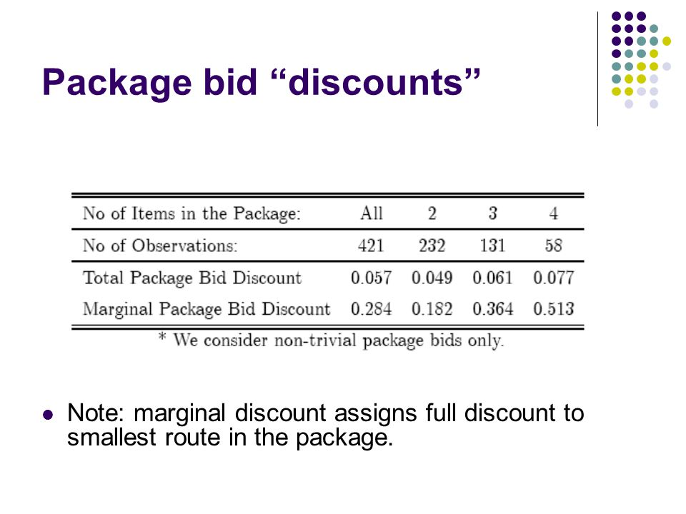 Package bid discounts Note: marginal discount assigns full discount to smallest route in the package.