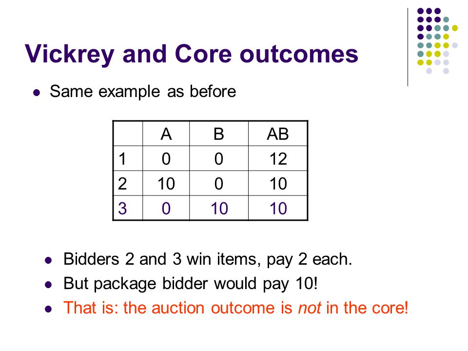 Vickrey and Core outcomes Same example as before ABAB 10012 2100 30 Bidders 2 and 3 win items, pay 2 each.