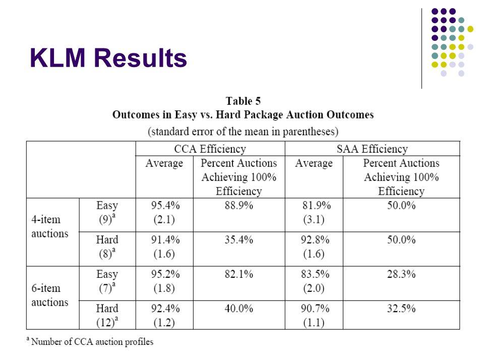 KLM Results