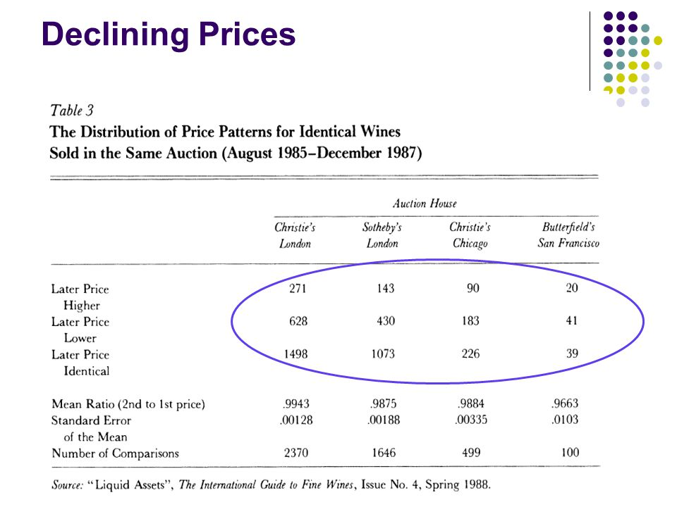 Declining Prices