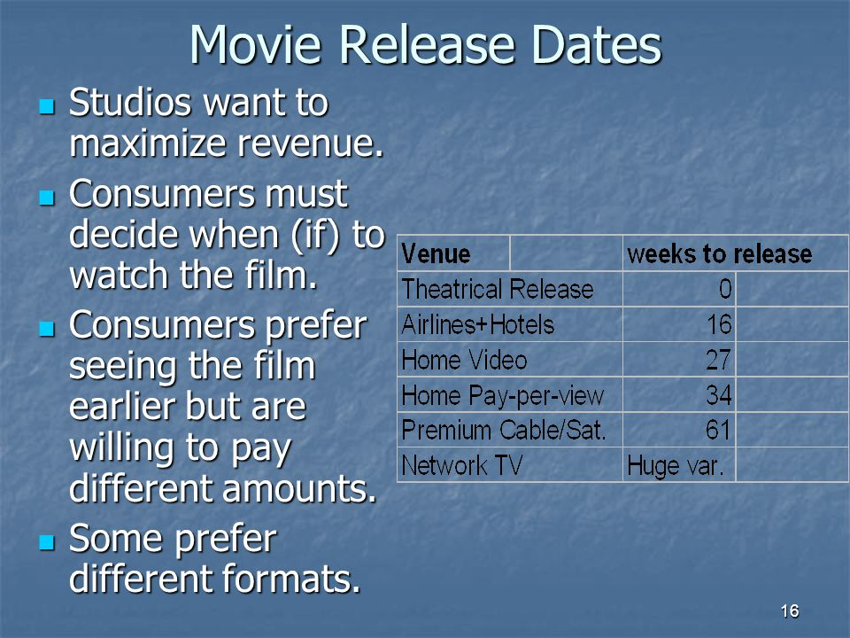 16 Movie Release Dates Studios want to maximize revenue.