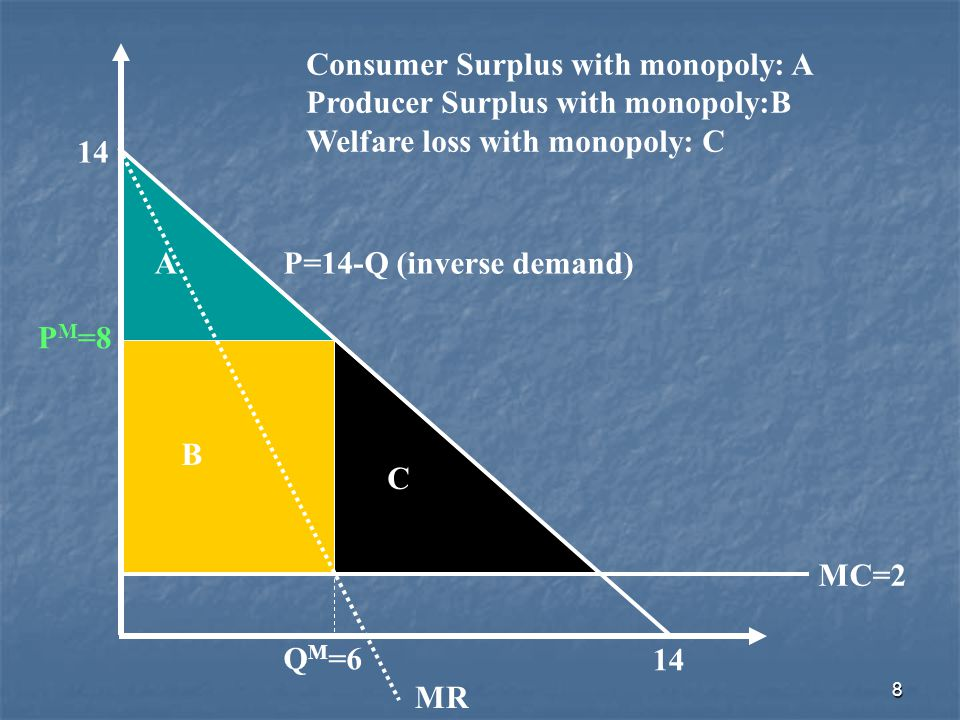 8 P=14-Q (inverse demand) MR Q M =6 P M =8 A B C MC=2 14 Consumer Surplus with monopoly: A Producer Surplus with monopoly:B Welfare loss with monopoly: C