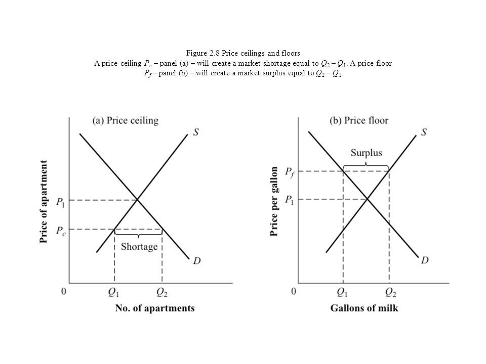Figure 2.8 Price ceilings and floors A price ceiling P c – panel (a) – will create a market shortage equal to Q 2 – Q 1. A price floor P f – panel (b)