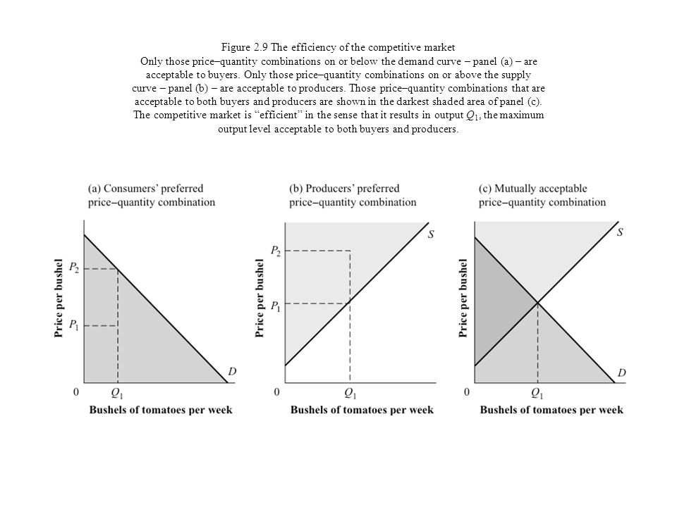 Figure 2.9 The efficiency of the competitive market Only those price–quantity combinations on or below the demand curve – panel (a) – are acceptable t