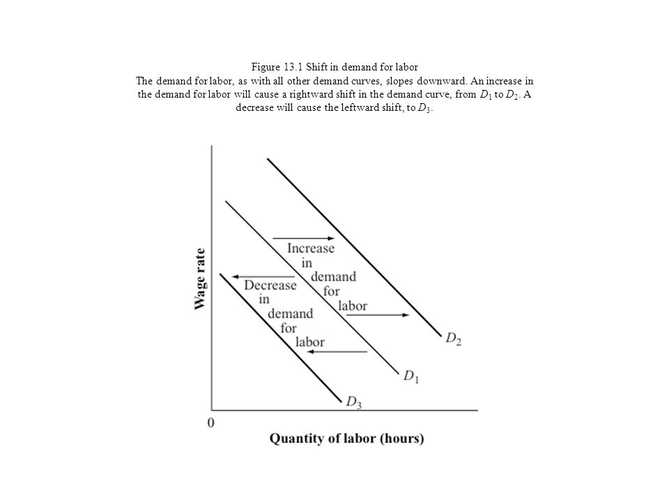 Figure 13.1 Shift in demand for labor The demand for labor, as with all other demand curves, slopes downward. An increase in the demand for labor will