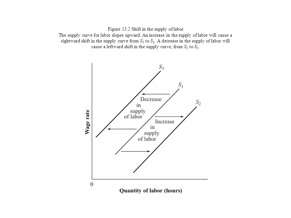 Figure 13.2 Shift in the supply of labor The supply curve for labor slopes upward. An increase in the supply of labor will cause a rightward shift in