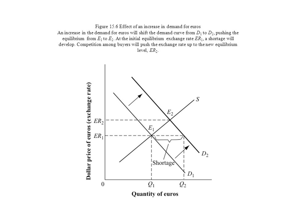 Figure 15.6 Effect of an increase in demand for euros An increase in the demand for euros will shift the demand curve from D 1 to D 2, pushing the equ