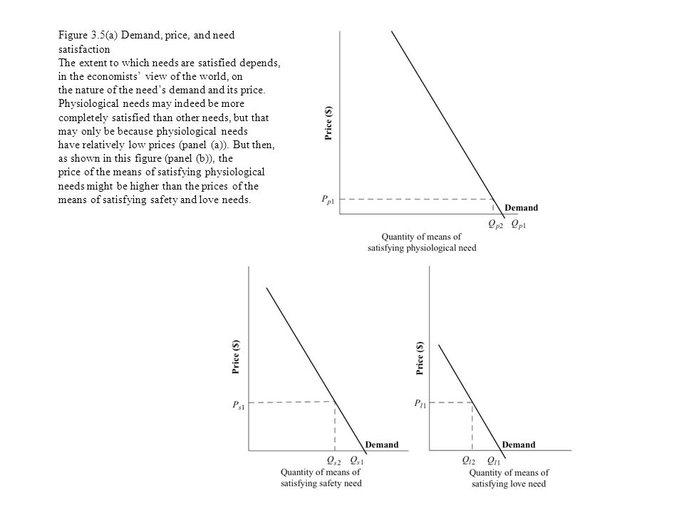 Figure 3.5(a) Demand, price, and need satisfaction The extent to which needs are satisfied depends, in the economists view of the world, on the nature