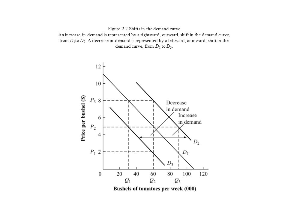 Figure 2.2 Shifts in the demand curve An increase in demand is represented by a rightward, outward, shift in the demand curve, from D 1 to D 2. A decr