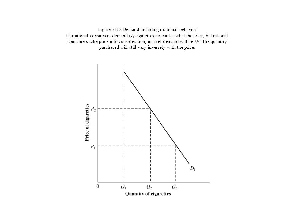 Figure 7B.2 Demand including irrational behavior If irrational consumers demand Q 1 cigarettes no matter what the price, but rational consumers take p